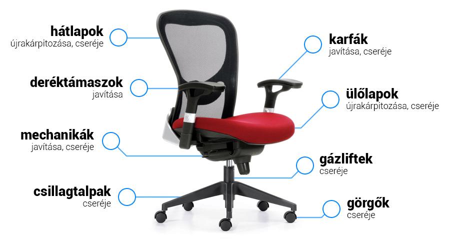 irodai szék javítás budapest
